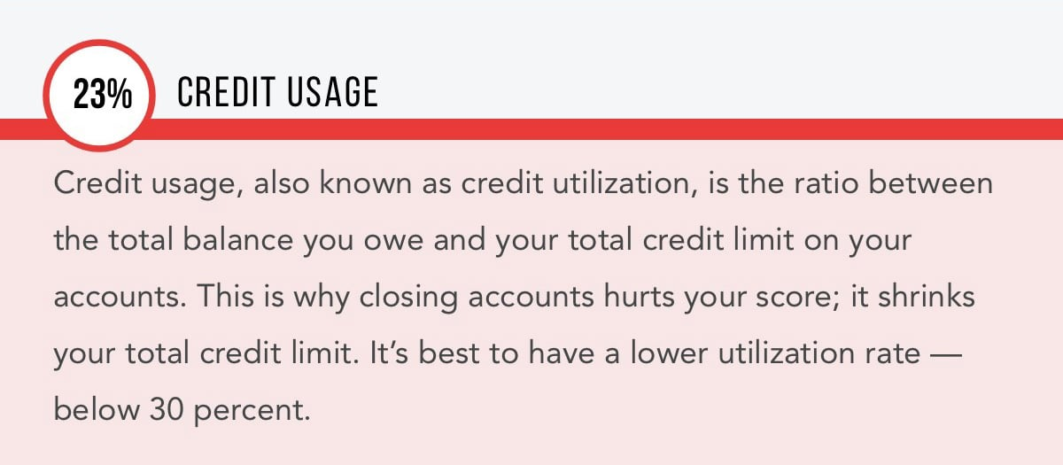 Credit Usage - What Makes Up Your Credit Score
