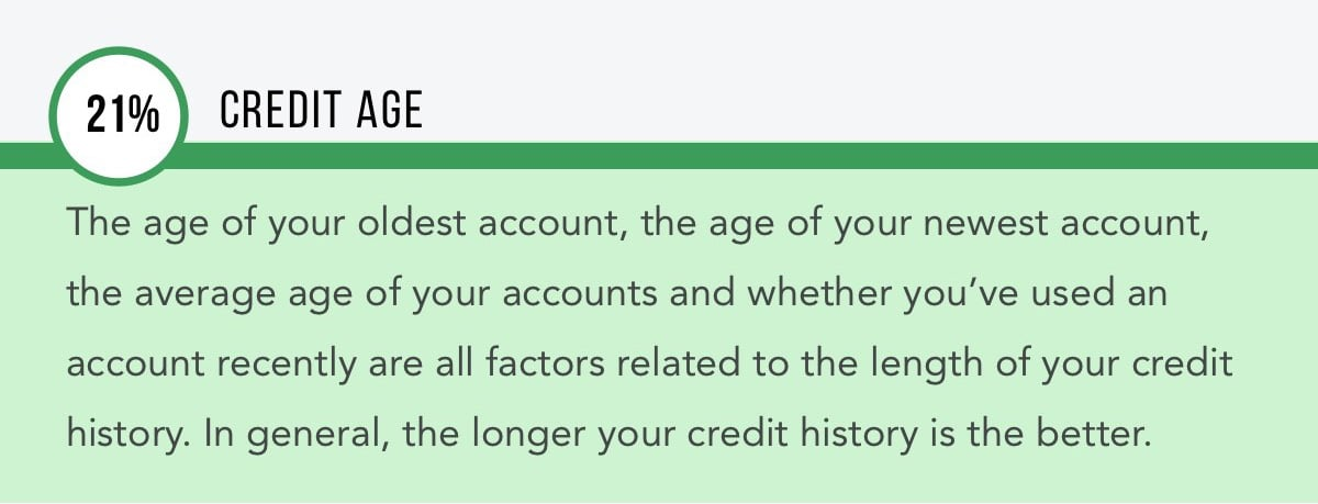 Credit Age - What Makes Up Your Credit Score